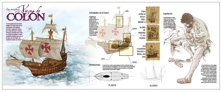 Infografía Los viajes de Colón